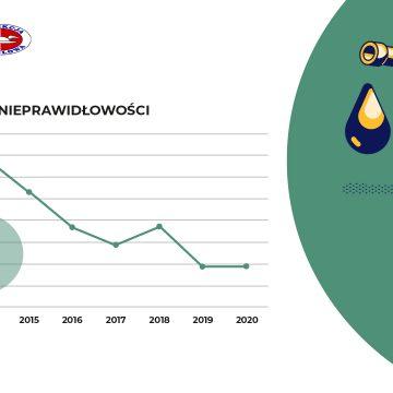 Raport UOKiK: jakość oferowanych paliw w 2020 i I kwartale 2021 roku